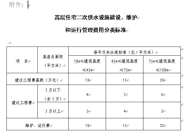 扬州市区高层住宅二次供水管理办法